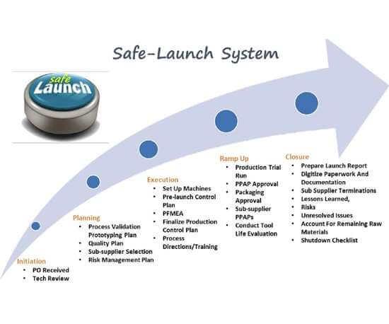 Contour Precision Safe Launch Process